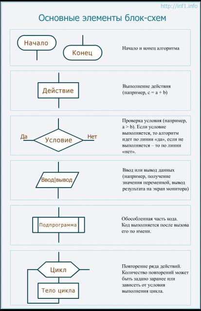 Как сделать схему алгоритма
